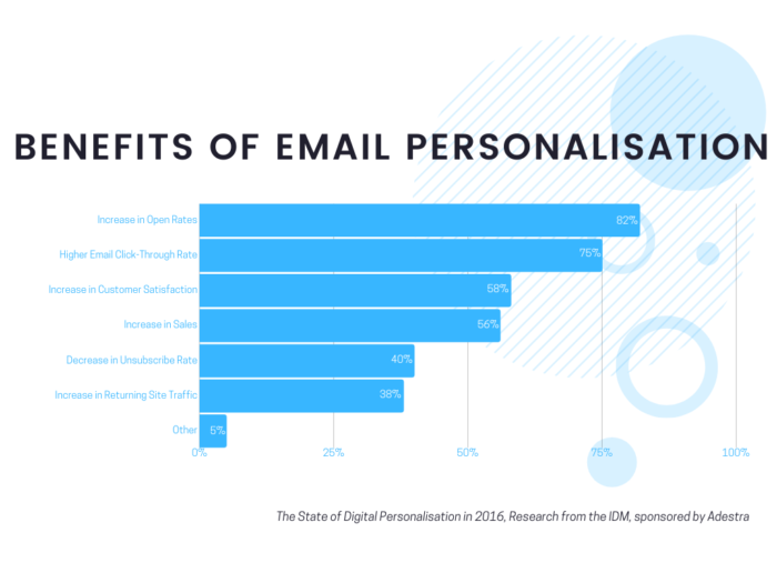 Email Personalisation Infographic