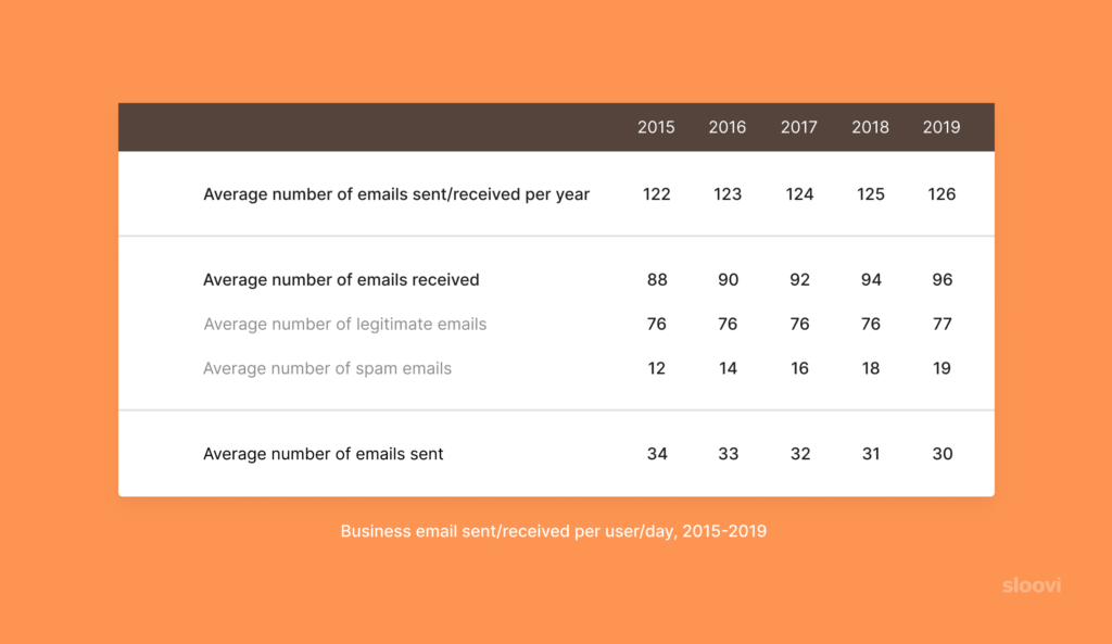 Business Email Sent/Received Per User/Day, 2015 - 2019